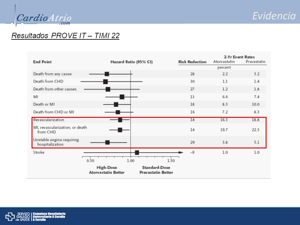 Evidencia Resultados PROVE IT – TIMI 22