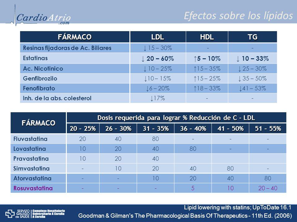 Efectos sobre los lípidos