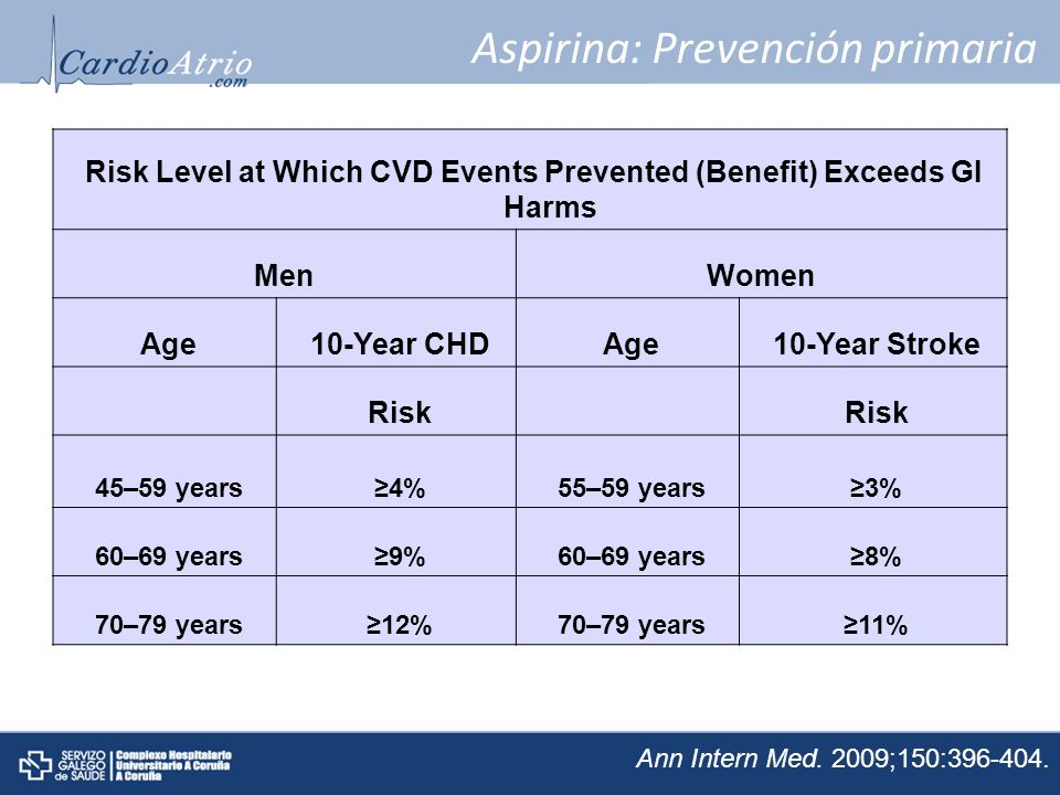 Aspirina: Prevención primaria