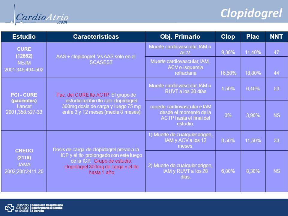 Clopidogrel Estudio Características Obj. Primario Clop Plac NNT CURE
