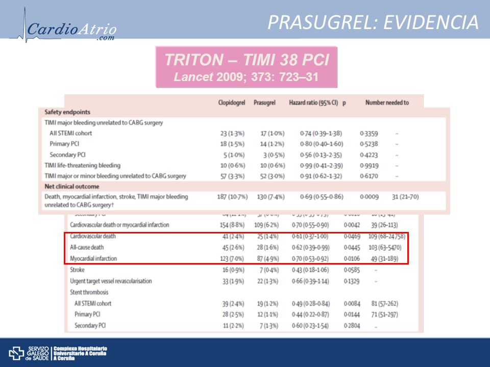 PRASUGREL: EVIDENCIA TRITON – TIMI 38 PCI Lancet 2009; 373: 723–31