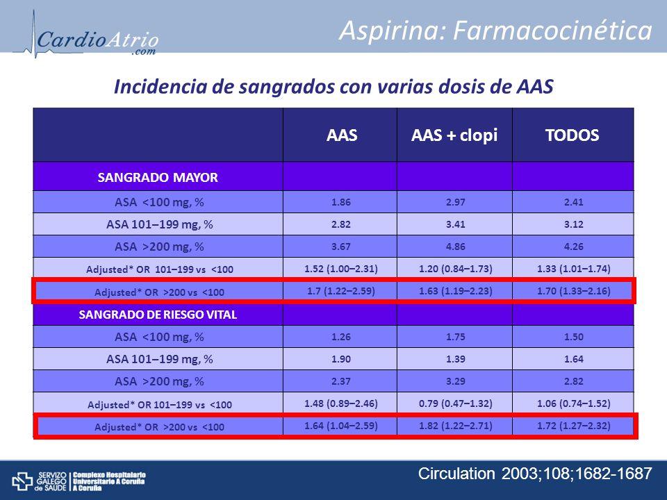 Aspirina: Farmacocinética