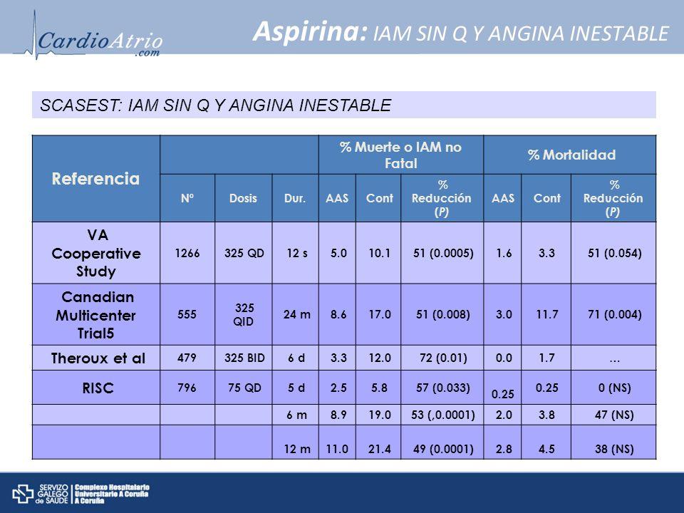 Aspirina: IAM SIN Q Y ANGINA INESTABLE
