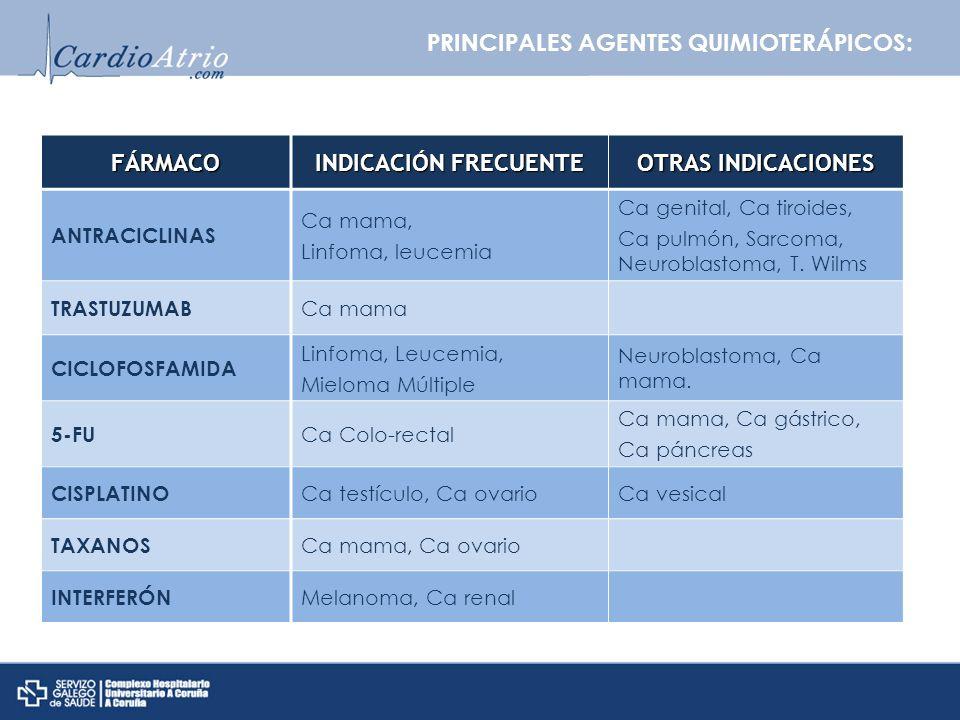 FÁRMACO INDICACIÓN FRECUENTE OTRAS INDICACIONES