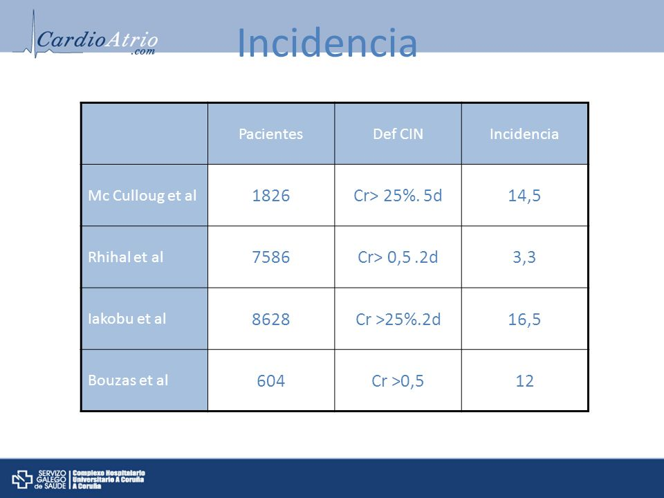 Incidencia 1826 Cr> 25%. 5d 14,5 7586 Cr> 0,5 .2d 3,3 8628