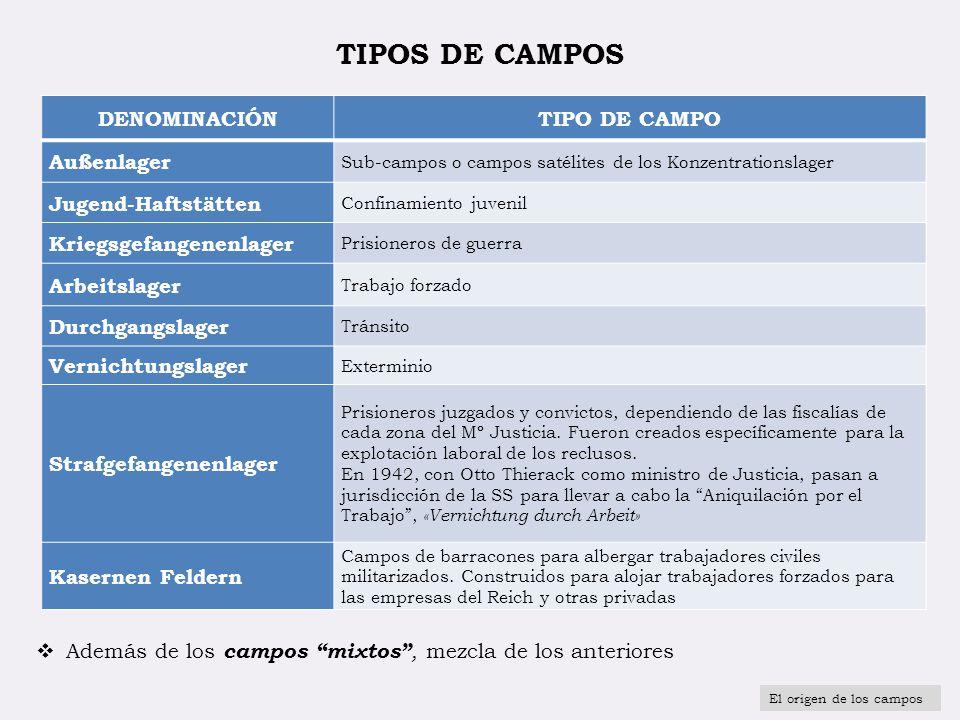 TIPOS DE CAMPOS DENOMINACIÓN TIPO DE CAMPO Außenlager