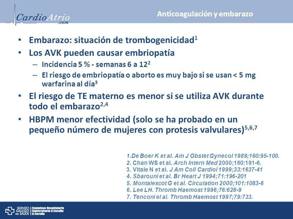 Anticoagulación y embarazo