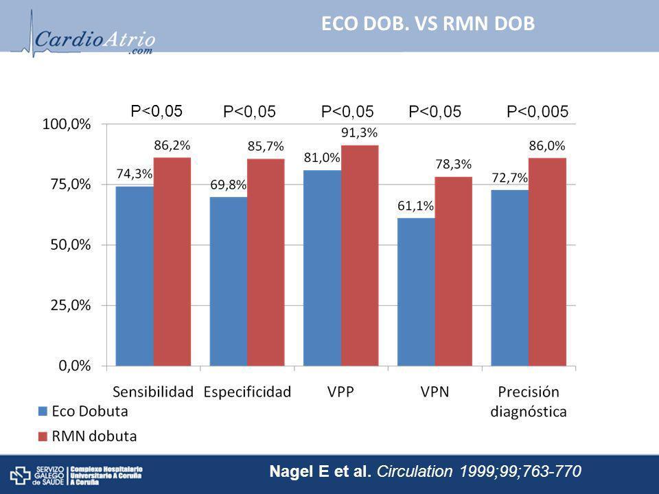 ECO DOB. VS RMN DOBP<0,05.