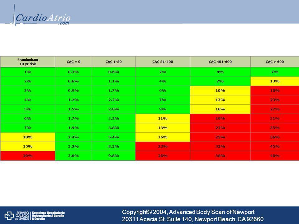 Aquí vemos como el grado de calcificación incrementa el riesgo de manera adicional al riesgo CV basal estimado por el score de framingham