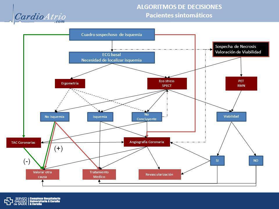 ALGORITMOS DE DECISIONES Pacientes sintomáticos