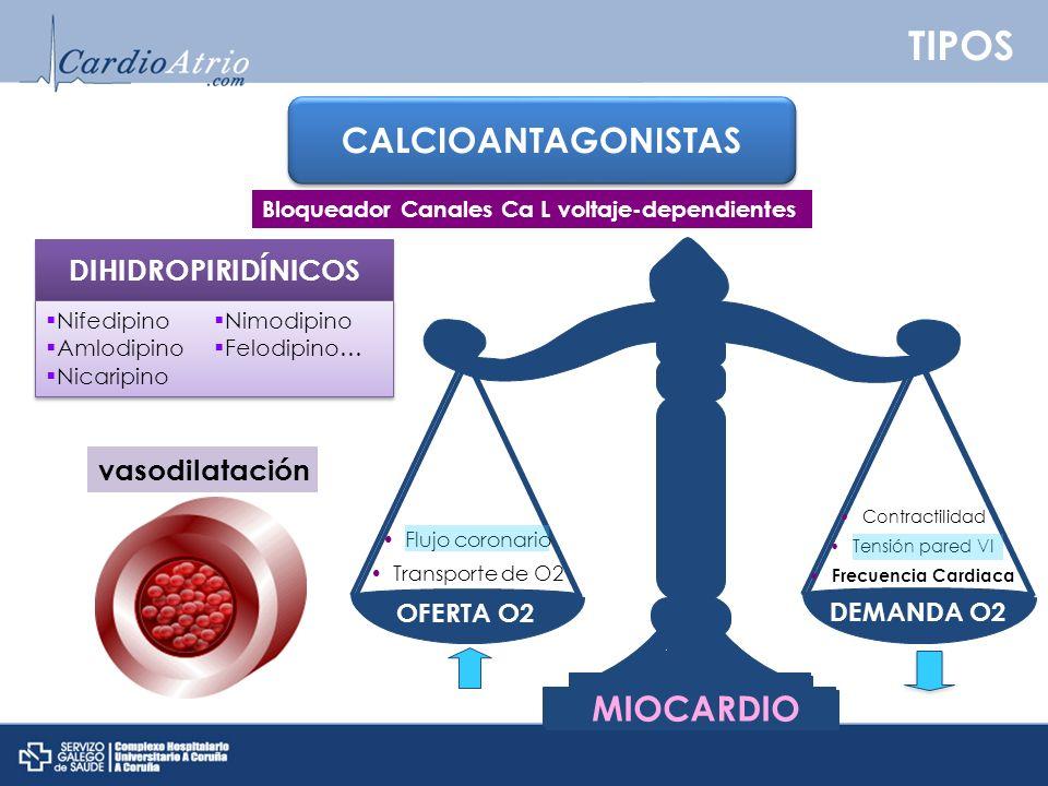 TIPOS CALCIOANTAGONISTAS MIOCARDIO DIHIDROPIRIDÍNICOS vasodilatación