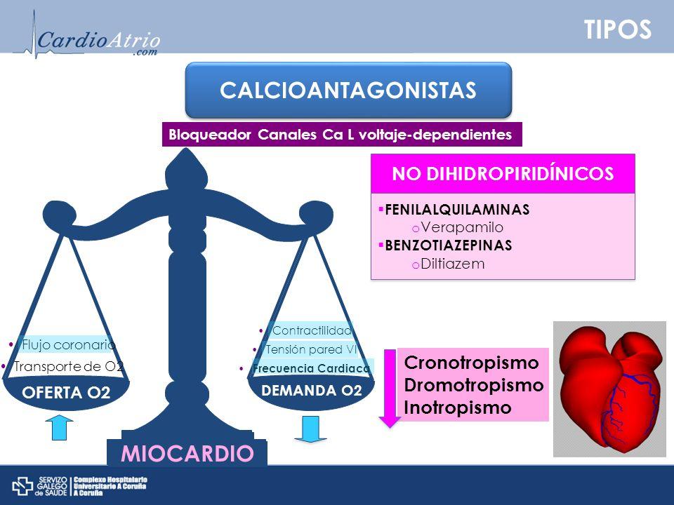 NO DIHIDROPIRIDÍNICOS