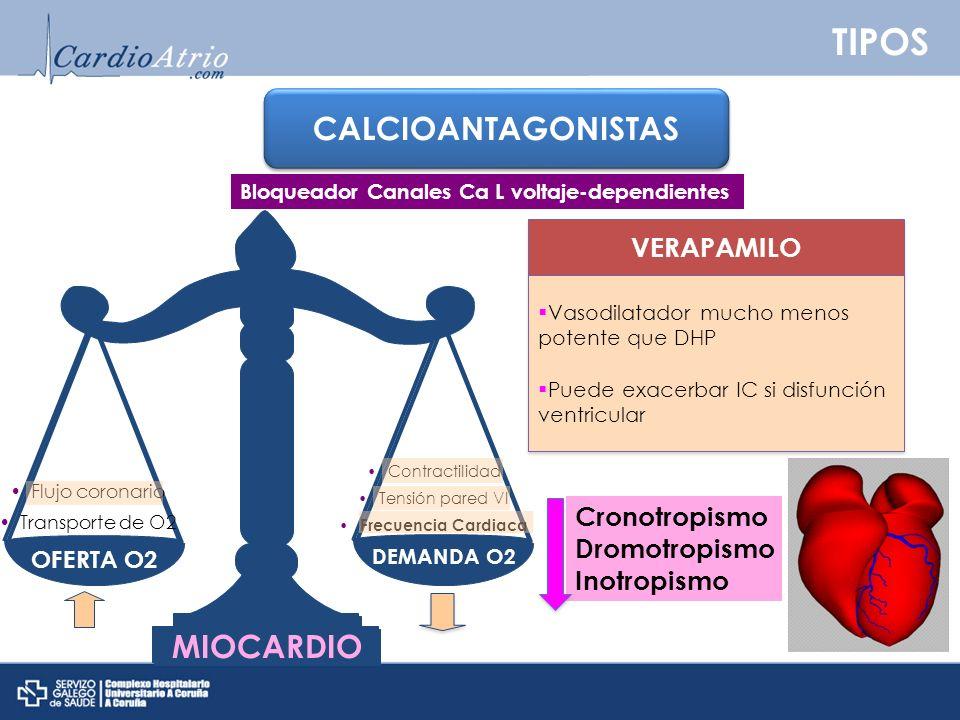 TIPOS CALCIOANTAGONISTAS MIOCARDIO VERAPAMILO Cronotropismo