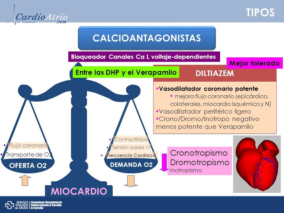 TIPOS CALCIOANTAGONISTAS MIOCARDIO DILTIAZEM Cronotropismo