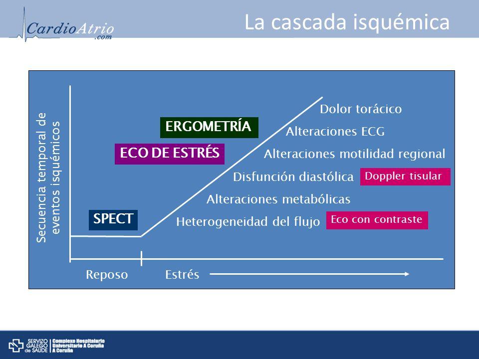 La cascada isquémica ERGOMETRÍA ECO DE ESTRÉS SPECT Dolor torácico