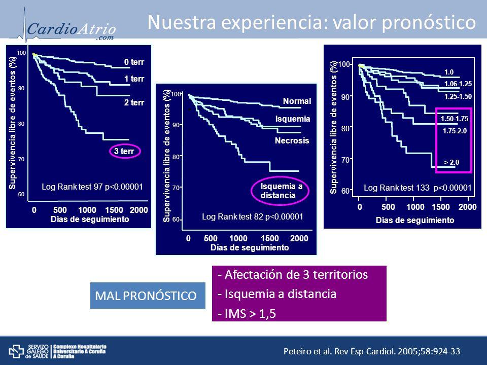 Nuestra experiencia: valor pronóstico