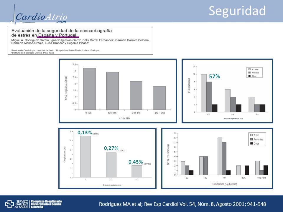 Seguridad 57% 0,13% 0,45% 0,27%