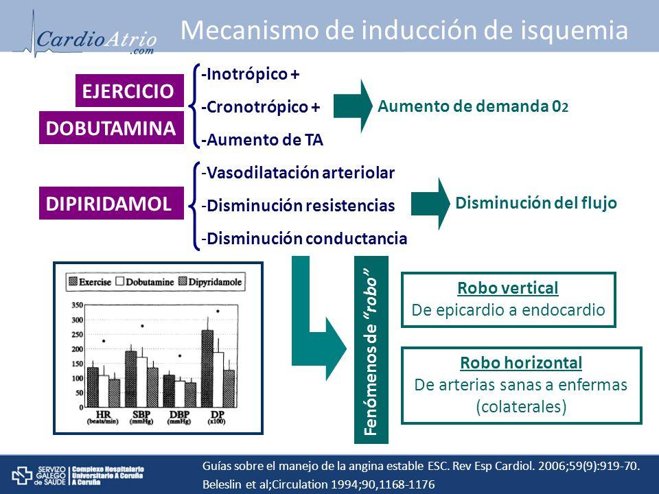 Mecanismo de inducción de isquemia