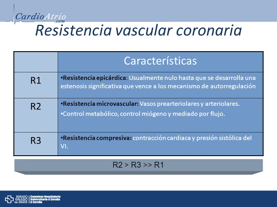 Resistencia vascular coronaria