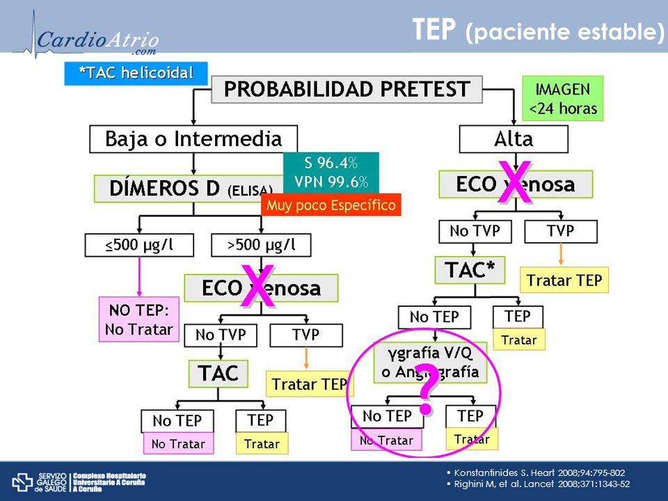 TEP (paciente estable)