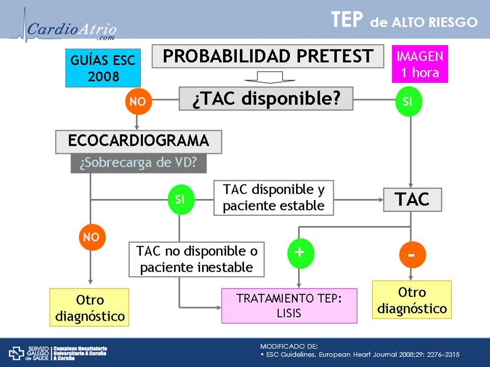 TEP de ALTO RIESGO Este es el algoritmo diagnóstico propuesto en las últimas Guías de la ESC para los pacientes con sospecha de TEP de alto riesgo.