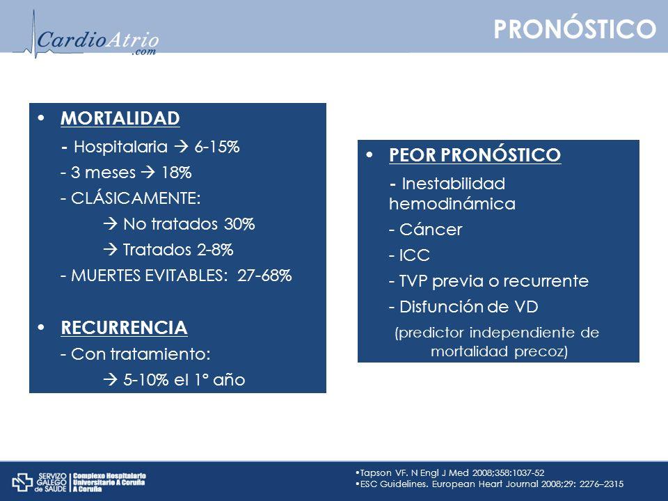 PRONÓSTICO MORTALIDAD - Hospitalaria  6-15% PEOR PRONÓSTICO