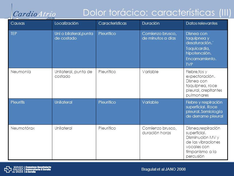 Dolor torácico: características (III)