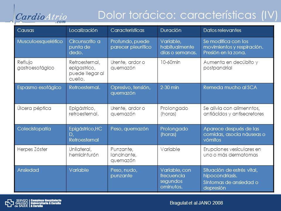 Dolor torácico: características (IV)