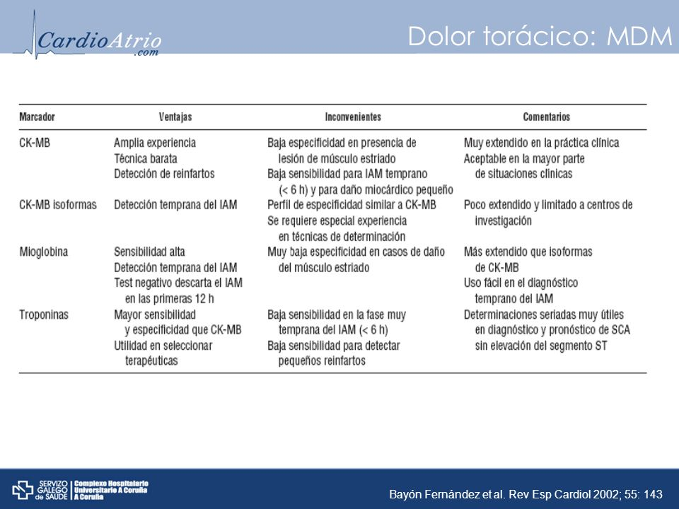 Dolor torácico: MDM Bayón Fernández et al. Rev Esp Cardiol 2002; 55: 143