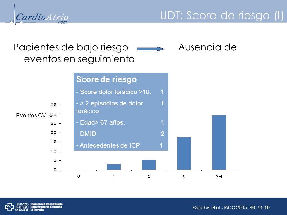 UDT: Score de riesgo (I)