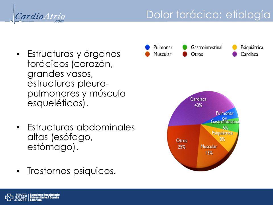 Dolor torácico: etiología