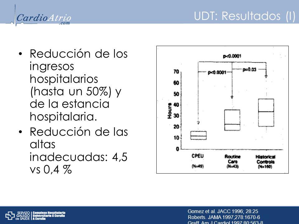 Reducción de las altas inadecuadas: 4,5 vs 0,4 %
