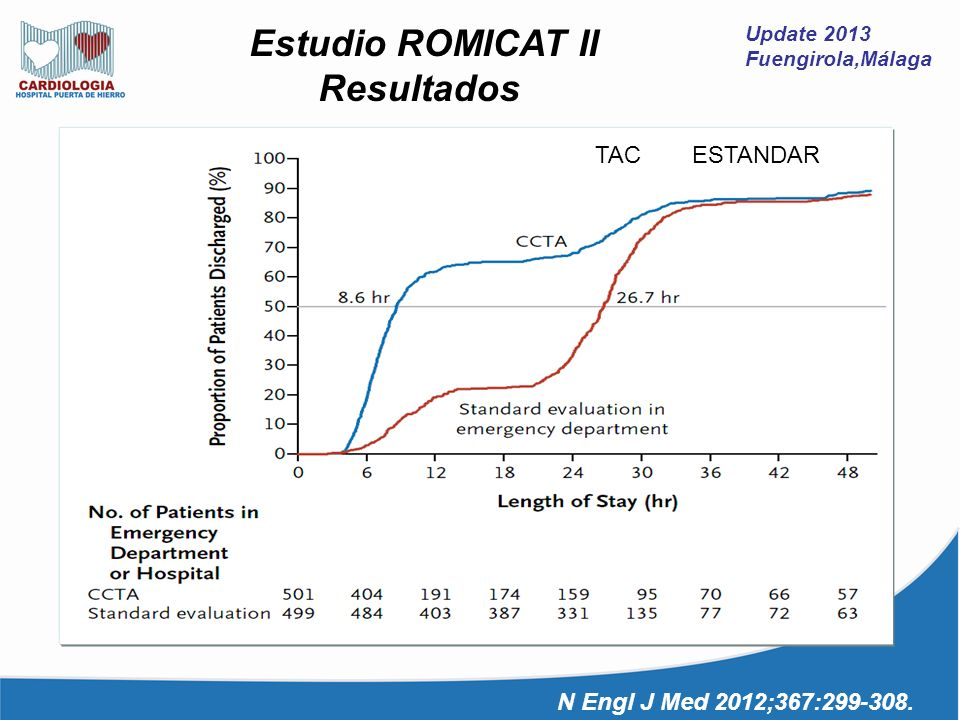 Resultados Estudio ROMICAT II TAC ESTANDAR
