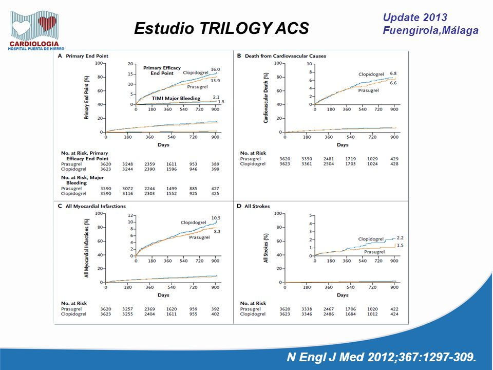 Estudio TRILOGY ACS N Engl J Med 2012;367:1297-309. Update 2013