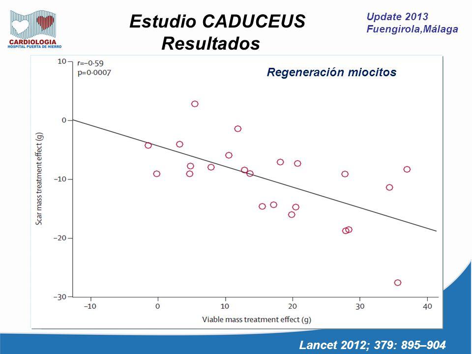 Resultados Estudio CADUCEUS Regeneración miocitos