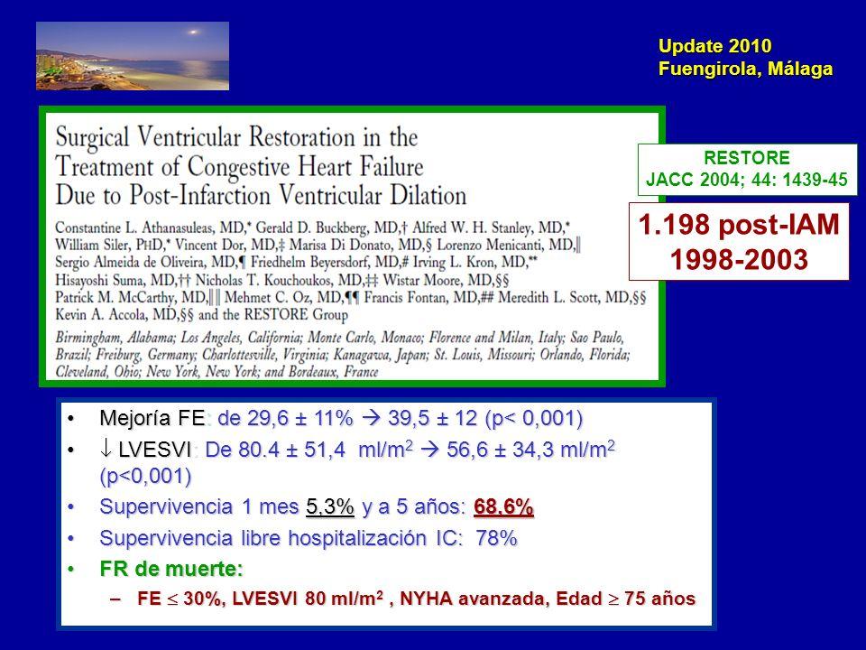 RESTORE JACC 2004; 44: 1439-45. 1.198 post-IAM. 1998-2003. Mejoría FE: de 29,6 ± 11%  39,5 ± 12 (p< 0,001)