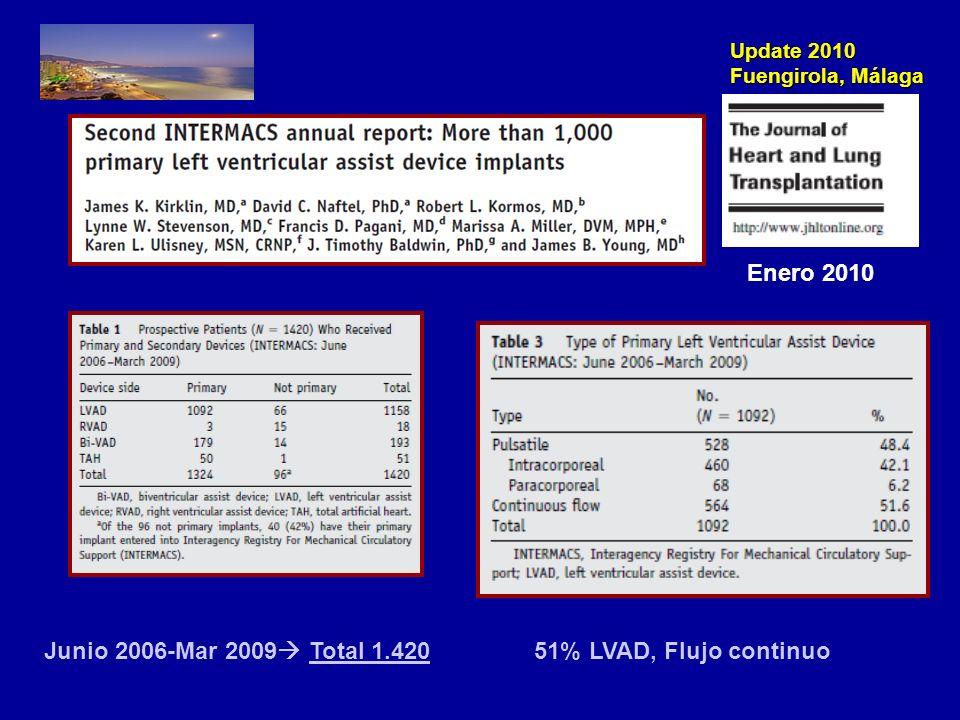Enero 2010 Junio 2006-Mar 2009 Total 1.420 51% LVAD, Flujo continuo