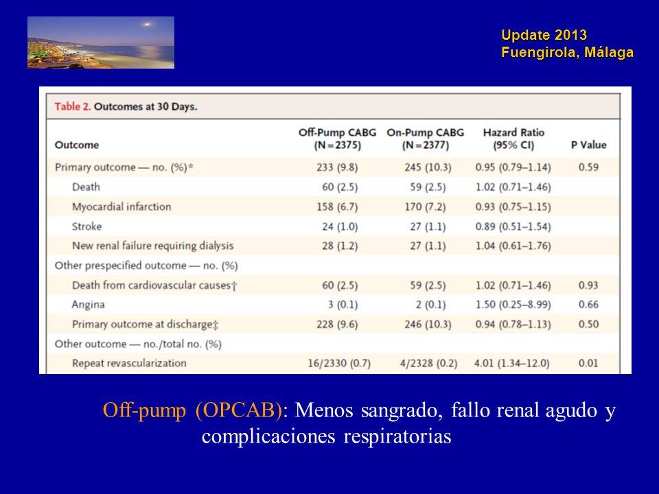 Off-pump (OPCAB): Menos sangrado, fallo renal agudo y