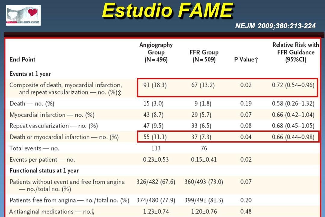 Estudio FAME NEJM 2009;360:213-224. PCI guiada por FFR reduce significativamente los eventos clínicos
