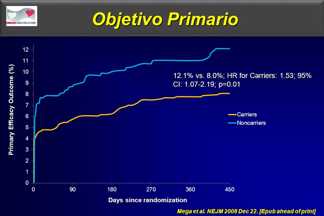 Objetivo Primario12.1% vs. 8.0%; HR for Carriers: 1.53; 95% CI: 1.07-2.19; p=0.01. Primary Efficacy Outcome (%)