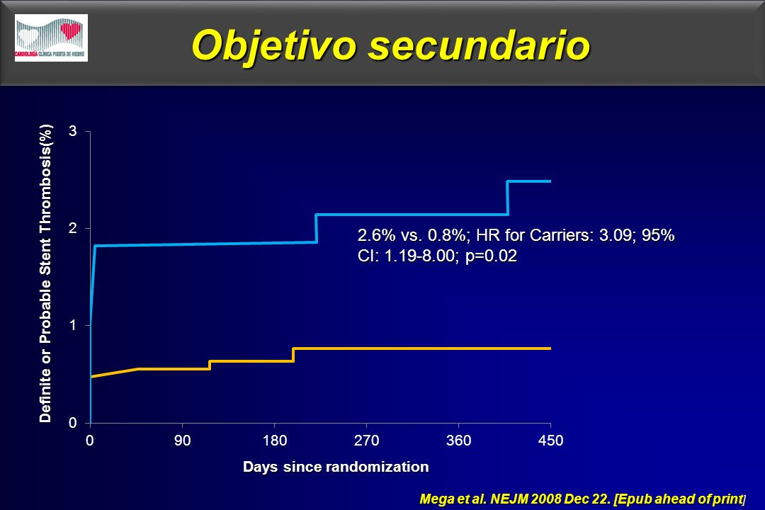 Objetivo secundario2.6% vs. 0.8%; HR for Carriers: 3.09; 95% CI: 1.19-8.00; p=0.02. Definite or Probable Stent Thrombosis(%)