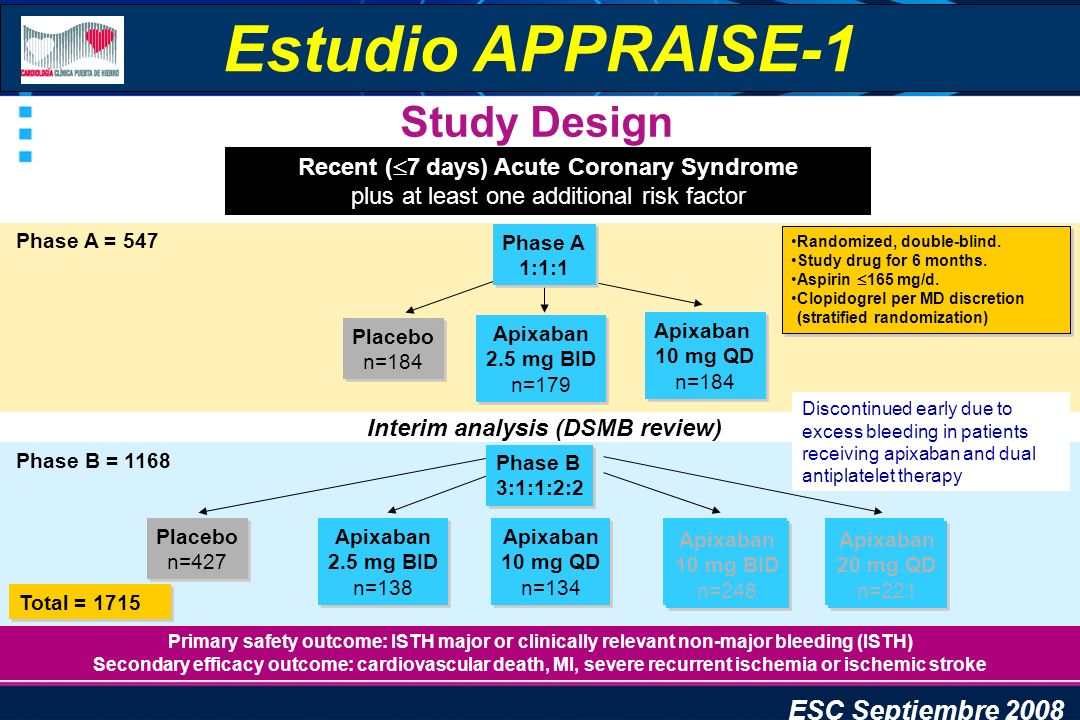 Estudio APPRAISE-1 Study Design ESC Septiembre 2008