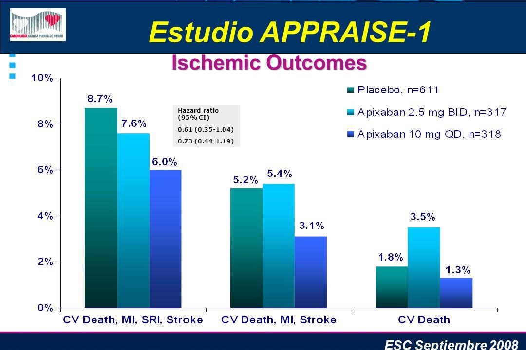 Estudio APPRAISE-1 Ischemic Outcomes ESC Septiembre 2008
