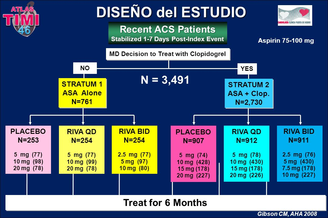 DISEÑO del ESTUDIO TIMI 46 N = 3,491 Recent ACS Patients