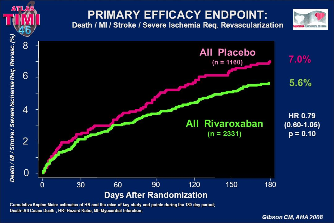 ATLAS TIMI. PRIMARY EFFICACY ENDPOINT: Death / MI / Stroke / Severe Ischemia Req. Revascularization.