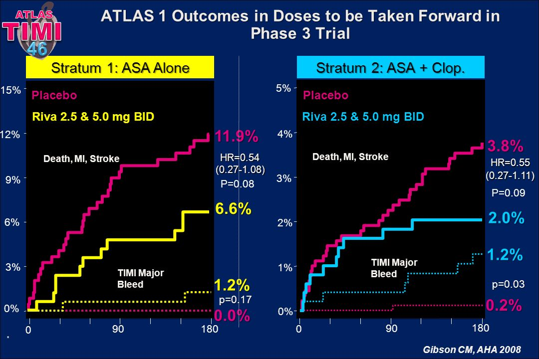 ATLAS 1 Outcomes in Doses to be Taken Forward in Phase 3 Trial