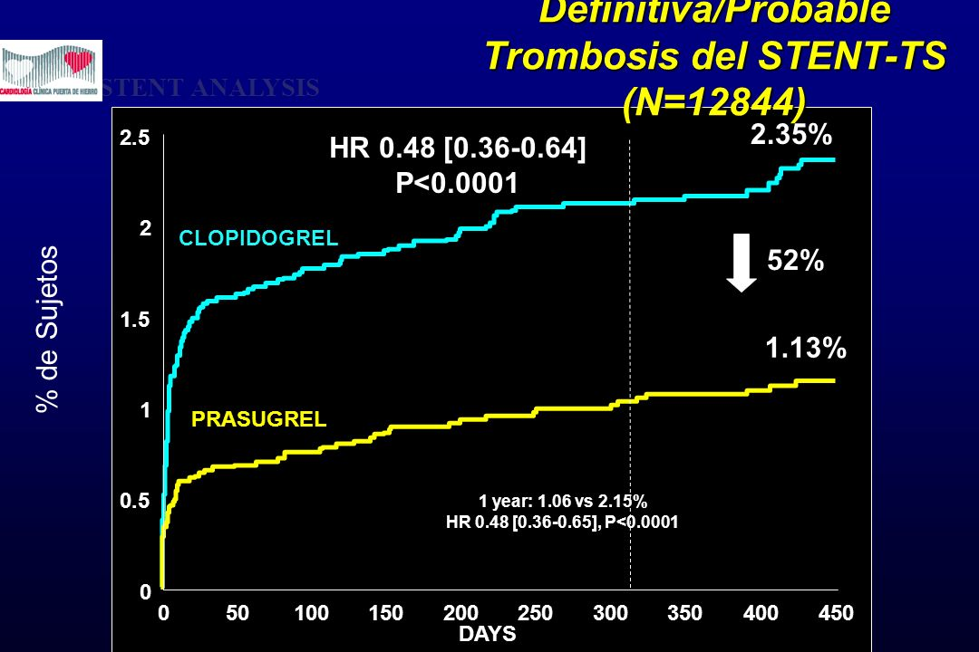 Definitiva/Probable Trombosis del STENT-TS (N=12844)