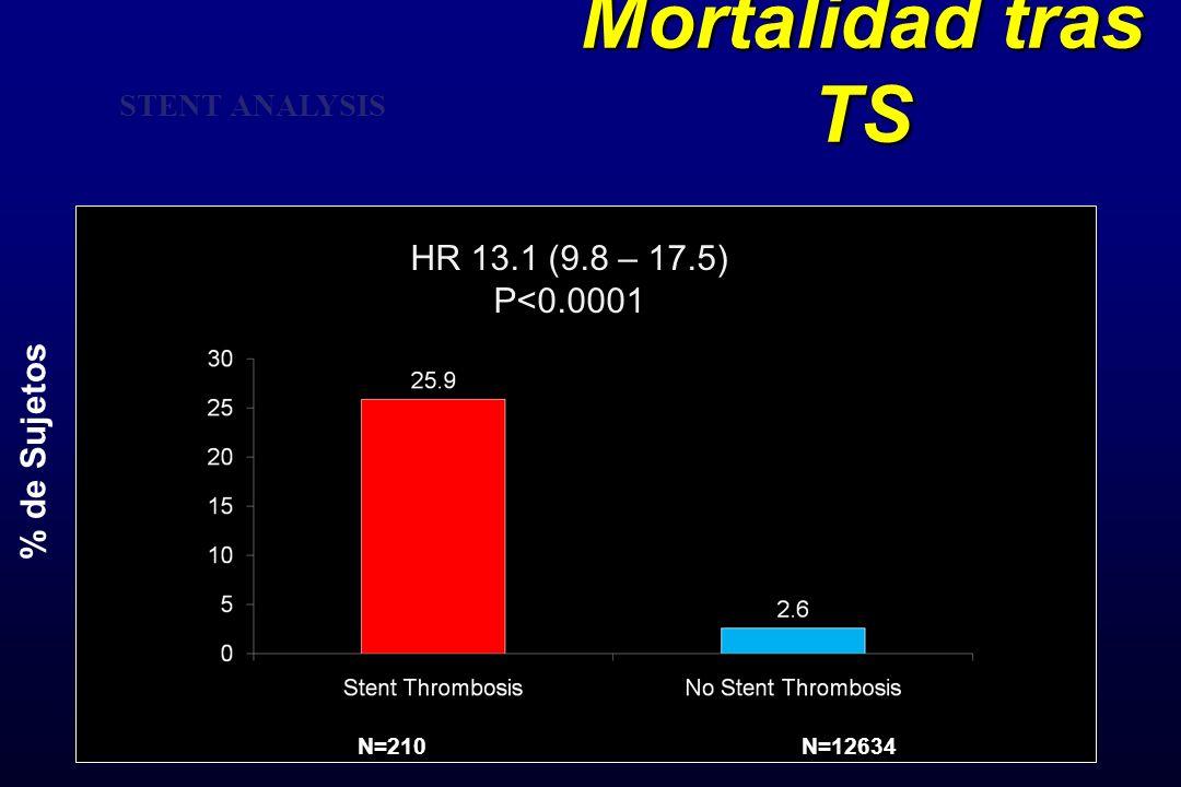 Mortalidad tras TS HR 13.1 (9.8 – 17.5) P<0.0001 % de Sujetos