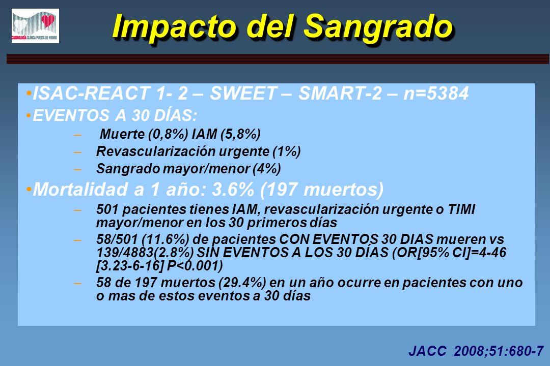 Impacto del Sangrado ISAC-REACT 1- 2 – SWEET – SMART-2 – n=5384
