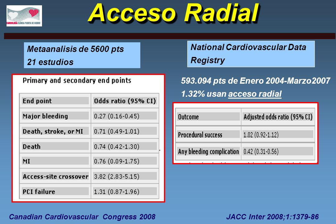 Acceso Radial National Cardiovascular Data Metaanalisis de 5600 pts